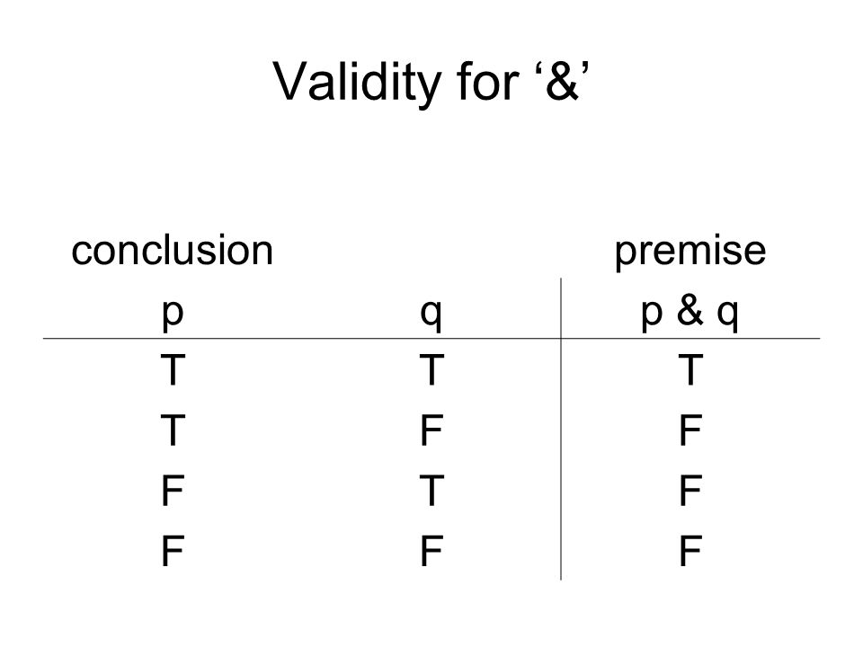 Validity for & conclusionpremise pqp & q TTT TFF FTF FFF