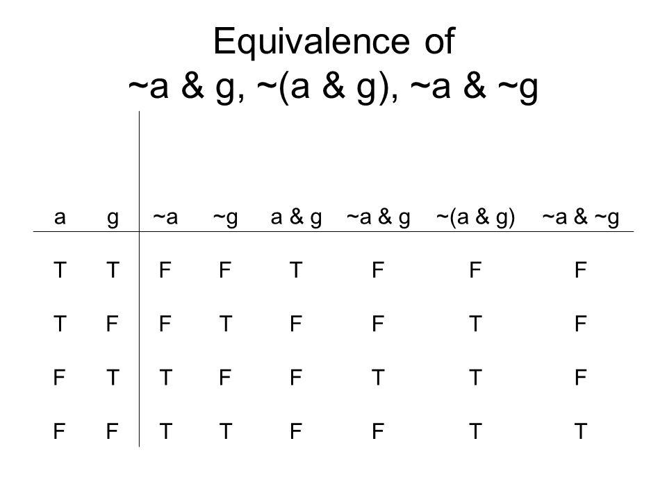 Equivalence of ~a & g, ~(a & g), ~a & ~g ag~a~ga & g~a & g~(a & g)~a & ~g TTFFTFFF TFFTFFTF FTTFFTTF FFTTFFTT