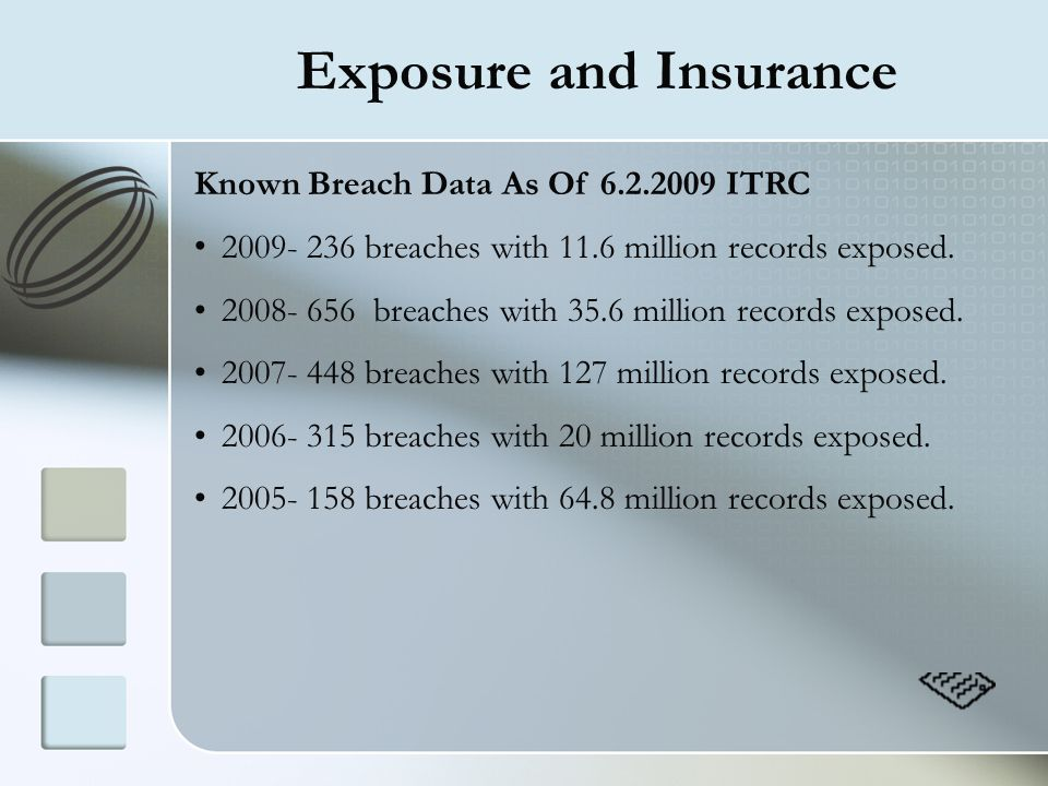 Exposure and Insurance Known Breach Data As Of 6.2.2009 ITRC 2009- 236 breaches with 11.6 million records exposed. 2008- 656 breaches with 35.6 millio