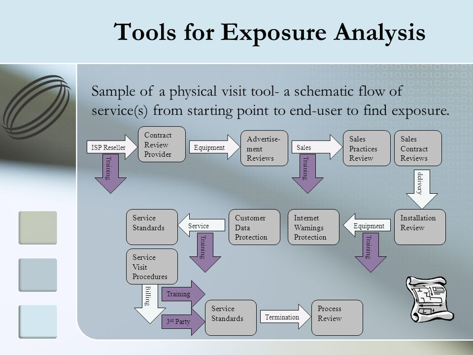 Tools for Exposure Analysis Sample of a physical visit tool- a schematic flow of service(s) from starting point to end-user to find exposure. Sales Co
