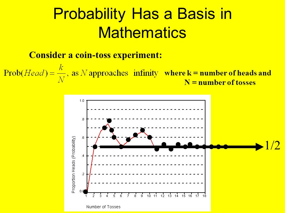 Probability Has a Basis in Mathematics Consider a coin-toss experiment: where k = number of heads and N = number of tosses 1/2