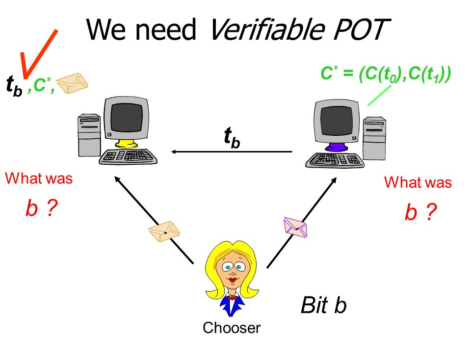 We need Verifiable POT Bit b Chooser tbtb C * = (C(t 0 ),C(t 1 )) t b,C *, What was b .