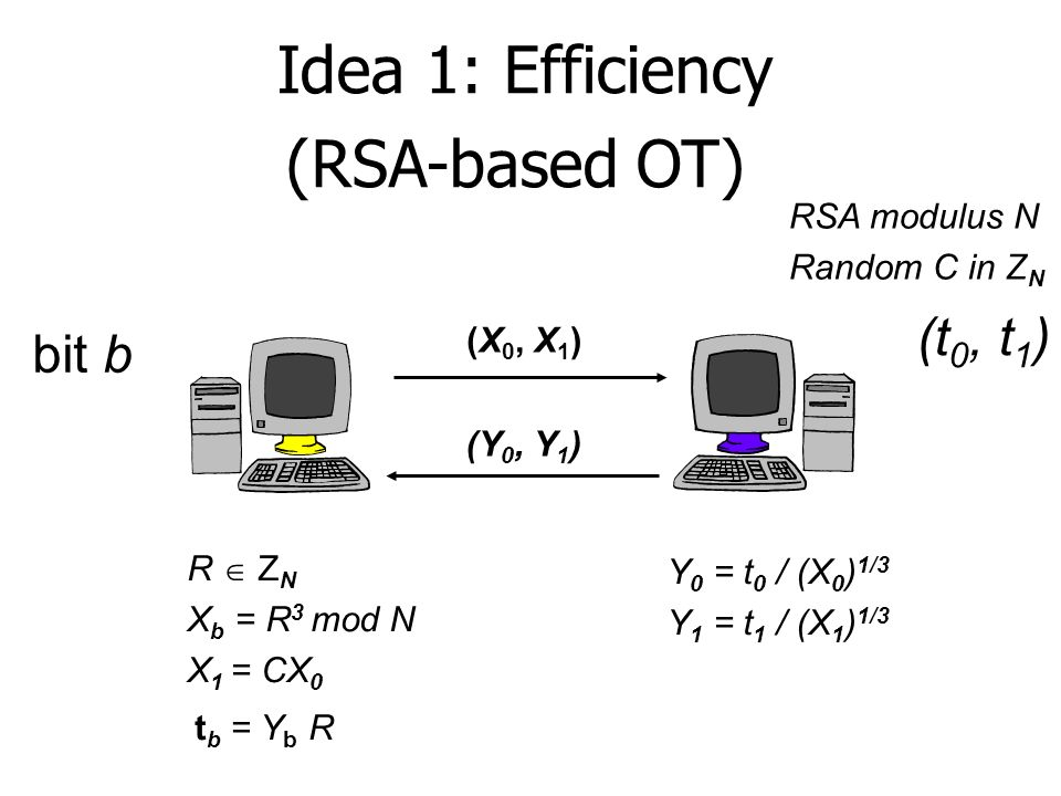 Idea 1: Efficiency (RSA-based OT) bit b (t 0, t 1 ) (Y 0, Y 1 ) (X 0, X 1 ) R Z N X b = R 3 mod N X 1 = CX 0 RSA modulus N Random C in Z N Y 0 = t 0 /
