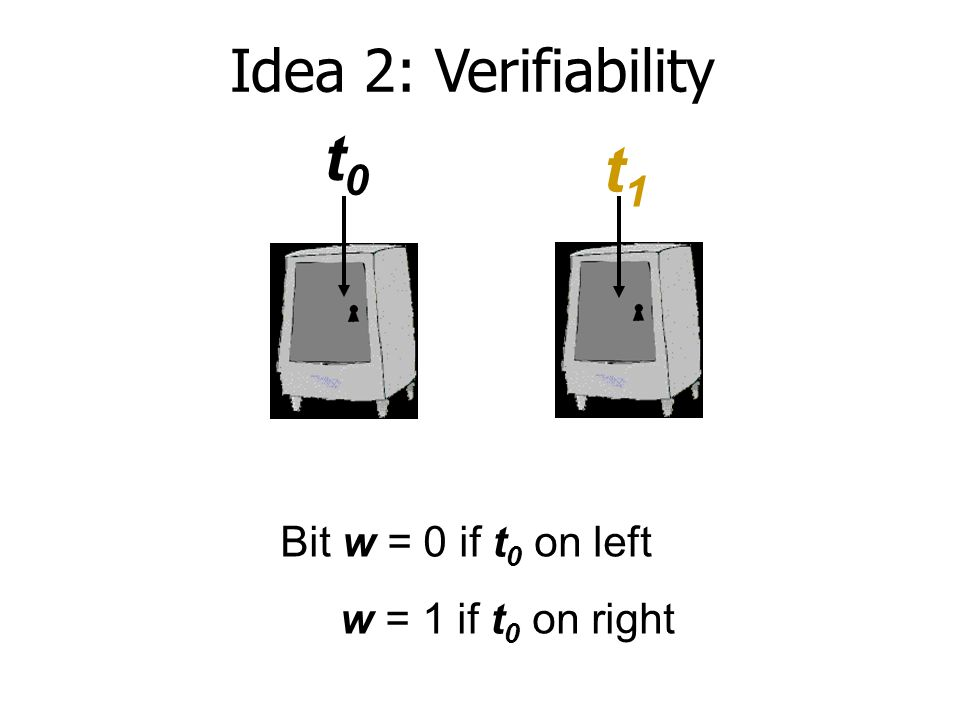Idea 2: Verifiability t0t0 t1t1 Bit w = 0 if t 0 on left w = 1 if t 0 on right