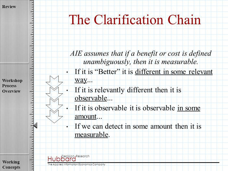 Hubbard Decision Research The Applied Information Economics Company Review Workshop Process Overview Working Concepts The Clarification Chain AIE assu