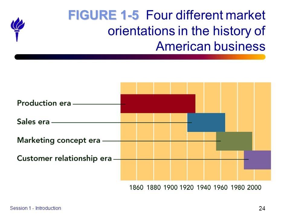 Session 1 - Introduction 24 FIGURE 1-5 FIGURE 1-5 Four different market orientations in the history of American business