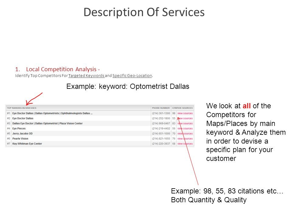 1.Local Competition Analysis - Identify Top Competitors For Targeted Keywords and Specific Geo-Location. Description Of Services Example: keyword: Opt