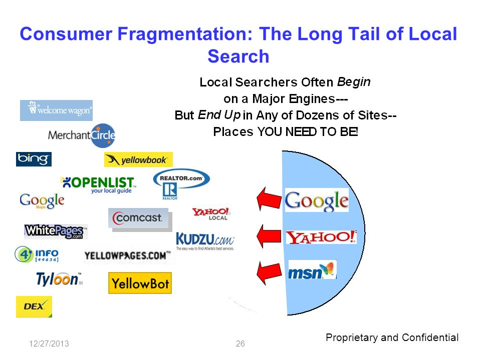 Proprietary and Confidential 12/27/201326 Consumer Fragmentation: The Long Tail of Local Search