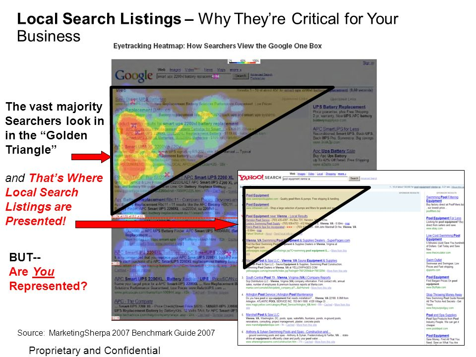 Proprietary and Confidential Source: MarketingSherpa 2007 Benchmark Guide 2007 The vast majority Searchers look in in the Golden Triangle and Thats Wh