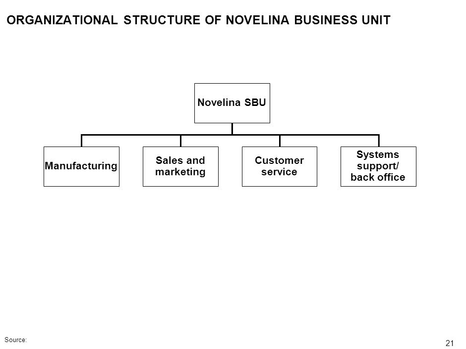 20 ORGANIZATIONAL STRUCTURE OF EUROPEAN NOVELINA COMPANY Proposed new business unit CEO CFOCOO Head of corp. center Novelina SBU* Great foar SBU * Str