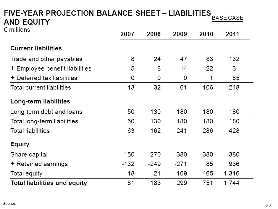 31 FIVE-YEAR PROJECTION OF BALANCE SHEET – ASSETS millions BASE CASE Current assets Liquid assets + Trade and other receivables + Inventories Total cu