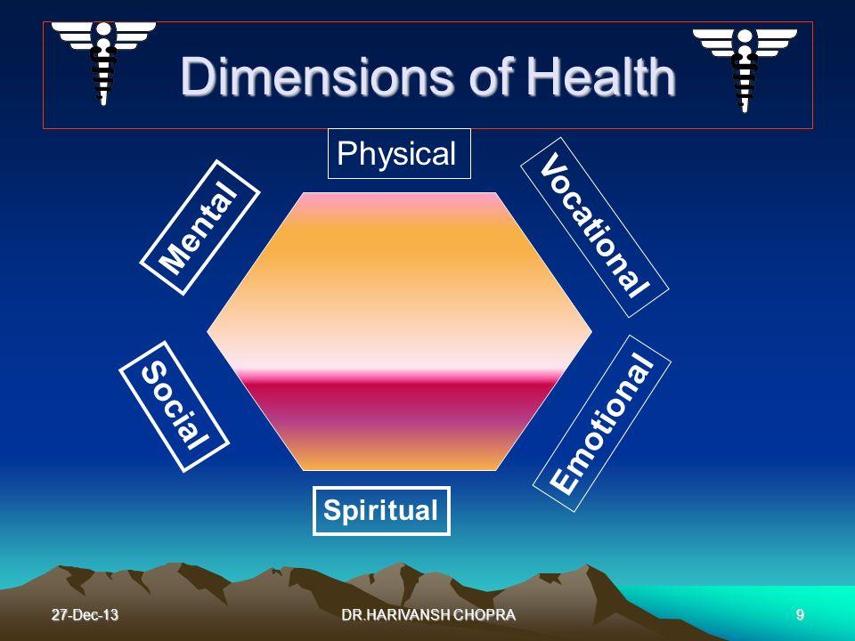 27-Dec-139 Dimensions of Health Physical Mental Social Spiritual Emotional Vocational DR.HARIVANSH CHOPRA