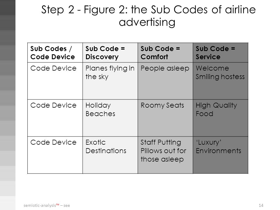 semiotic-analysis – see 14 Step 2 - Figure 2: the Sub Codes of airline advertising Sub Codes / Code Device Sub Code = Discovery Sub Code = Comfort Sub