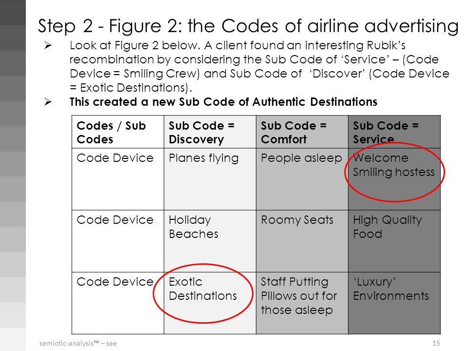 semiotic-analysis – see 15 Step 2 - Figure 2: the Codes of airline advertising Codes / Sub Codes Sub Code = Discovery Sub Code = Comfort Sub Code = Se