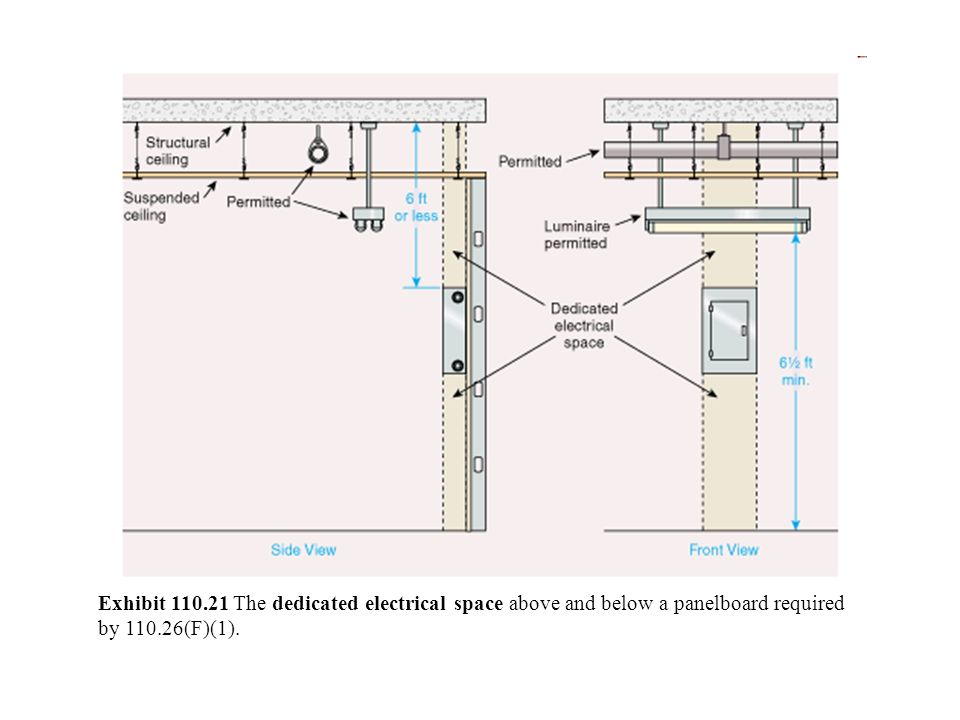 Exhibit 110.21 The dedicated electrical space above and below a panelboard required by 110.26(F)(1).