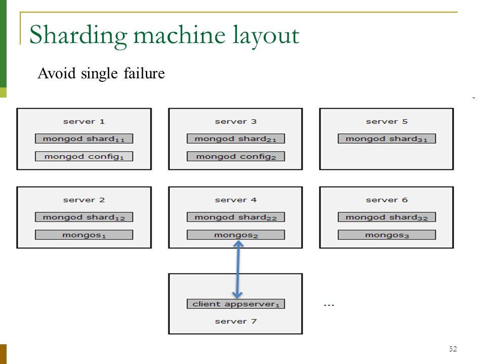 52 Sharding machine layout Avoid single failure