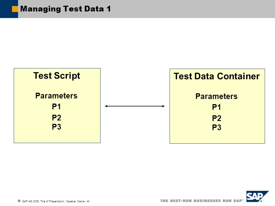 SAP AG 2005, Title of Presentation / Speaker Name / 116 Managing Test Data 1 Test Script Parameters P1 P2 P3 Test Data Container Parameters P1 P2 P3