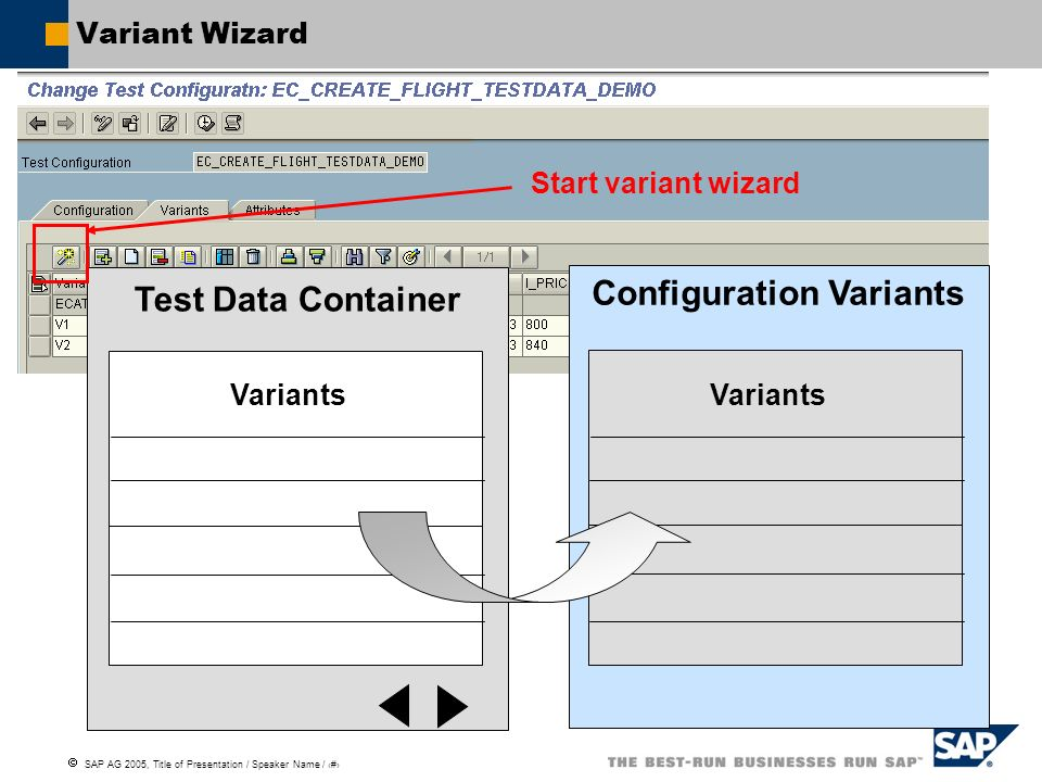SAP AG 2005, Title of Presentation / Speaker Name / 119 Variant Wizard Test Data Container Configuration Variants Variants Start variant wizard