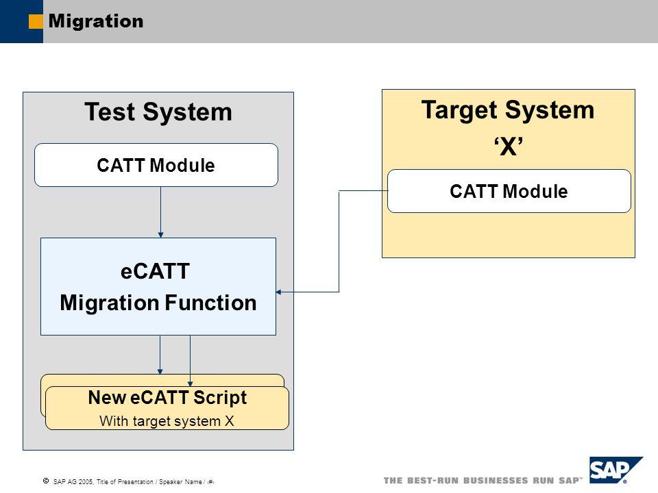 SAP AG 2005, Title of Presentation / Speaker Name / 130 Test System eCATT Migration Function Migration Target System X CATT Module New eCATT Script Wi