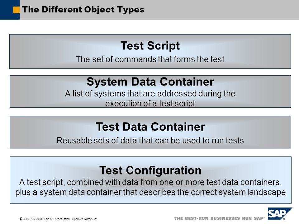 SAP AG 2005, Title of Presentation / Speaker Name / 20 The Different Object Types Test Script The set of commands that forms the test Test Data Contai