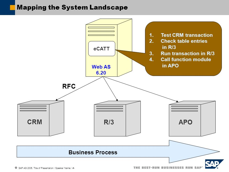 SAP AG 2005, Title of Presentation / Speaker Name / 23 Mapping the System Landscape R/3CRMAPO Business Process Web AS 6.20 eCATT 1.Test CRM transactio