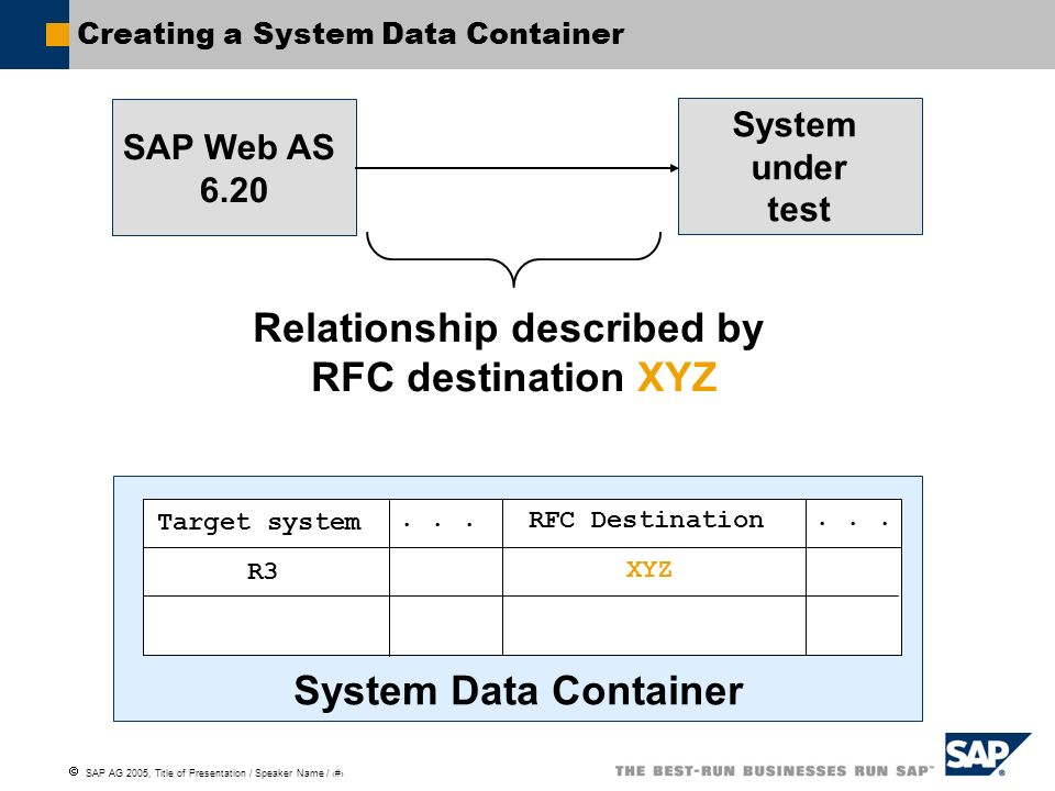 SAP AG 2005, Title of Presentation / Speaker Name / 26 Creating a System Data Container SAP Web AS 6.20 System under test Relationship described by RF
