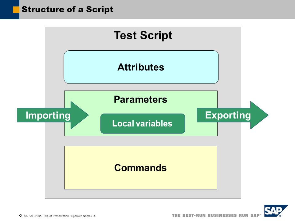 SAP AG 2005, Title of Presentation / Speaker Name / 32 Structure of a Script Test Script Attributes Commands Parameters Importing Exporting Local vari