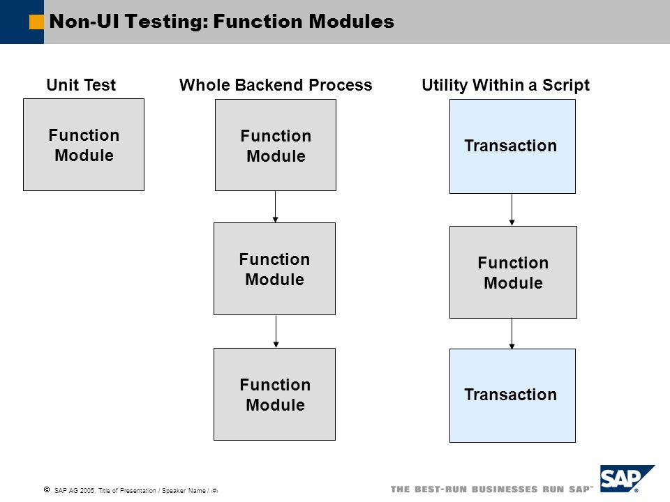 SAP AG 2005, Title of Presentation / Speaker Name / 47 Non-UI Testing: Function Modules Function Module Unit Test Function Module Function Module Func