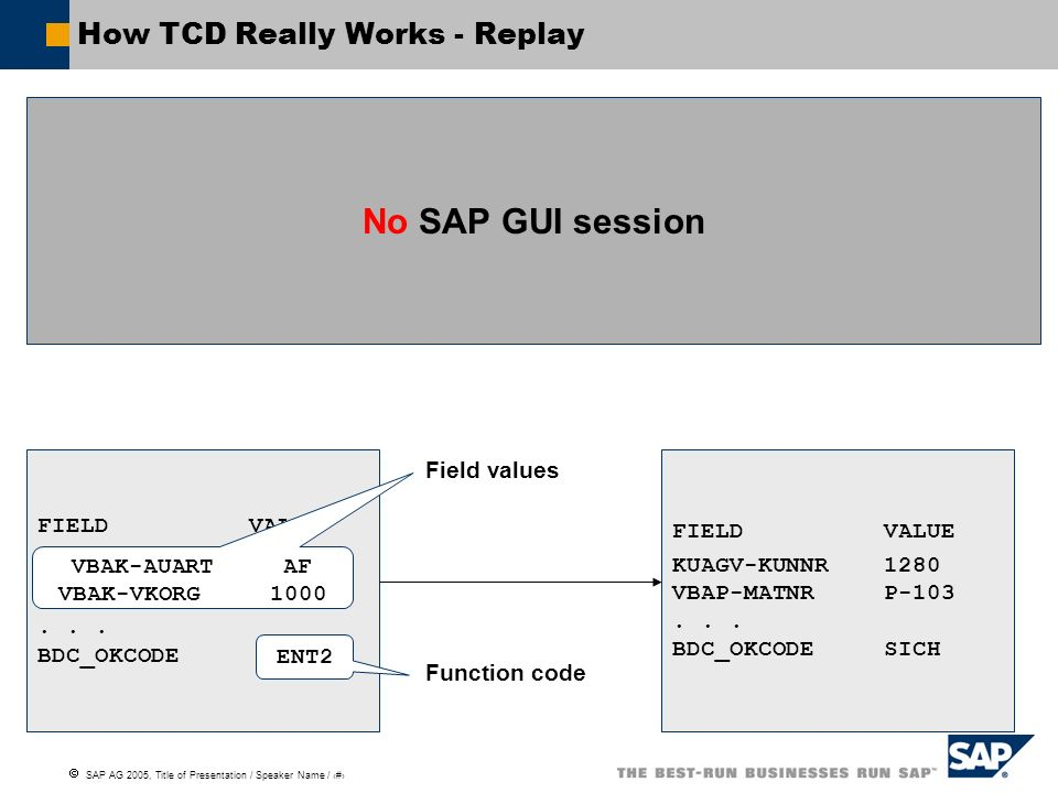 SAP AG 2005, Title of Presentation / Speaker Name / 61 How TCD Really Works - Replay No SAP GUI session FIELDVALUE... BDC_OKCODE FIELDVALUE KUAGV-KUNN