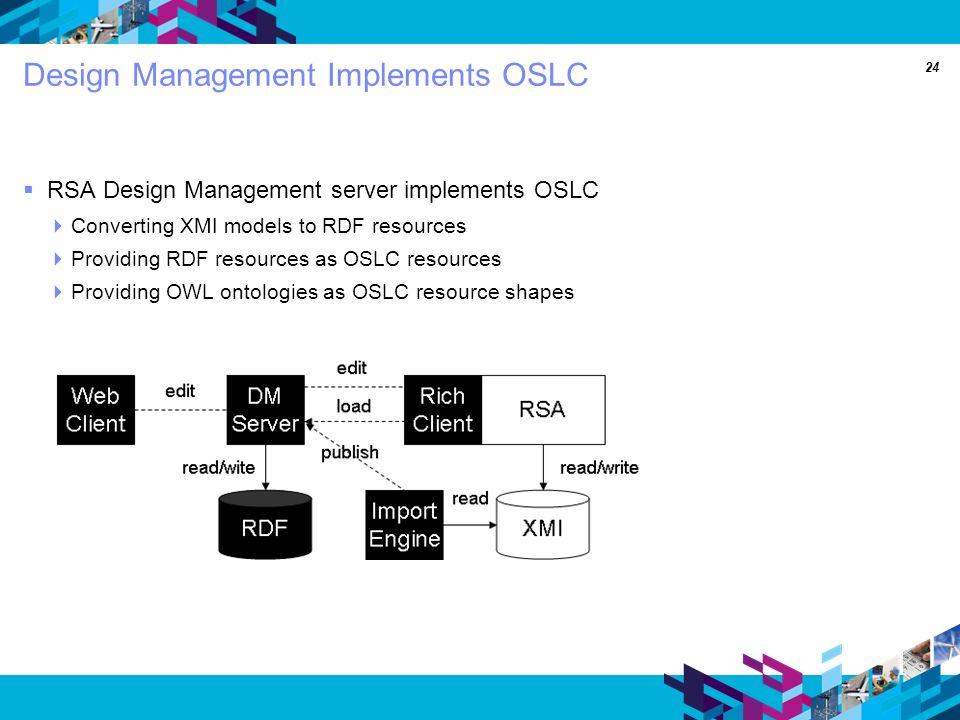 24 Design Management Implements OSLC RSA Design Management server implements OSLC Converting XMI models to RDF resources Providing RDF resources as OSLC resources Providing OWL ontologies as OSLC resource shapes