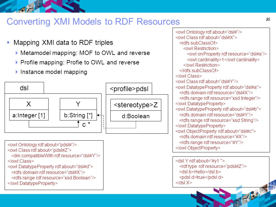 25 Converting XMI Models to RDF Resources Mapping XMI data to RDF triples Metamodel mapping: MOF to OWL and reverse Profile mapping: Profie to OWL and reverse Instance model mapping Hello true 1 dsl a:Integer [1] X b:String [*] Y c * pdsl d:Boolean Z