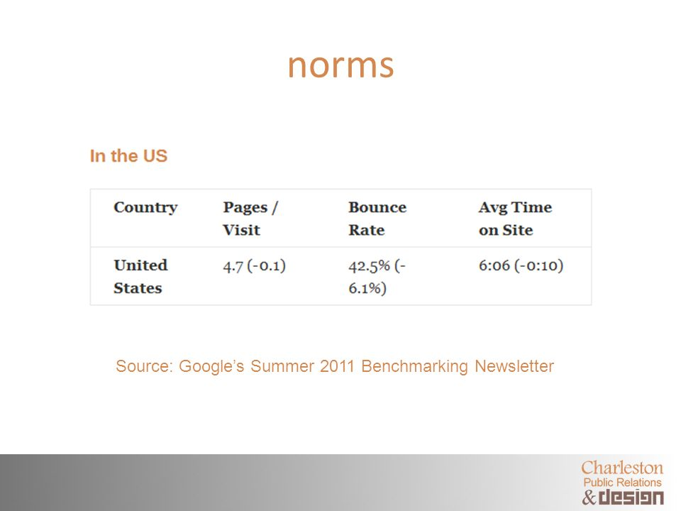 norms Source: Googles Summer 2011 Benchmarking Newsletter