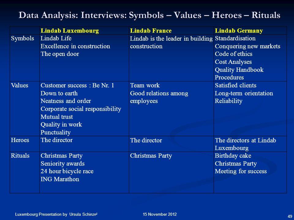 15 November 2012Luxembourg Presentation by Ursula Schinzel 49 Data Analysis:Interviews: Symbols – Values – Heroes – Rituals Data Analysis: Interviews: