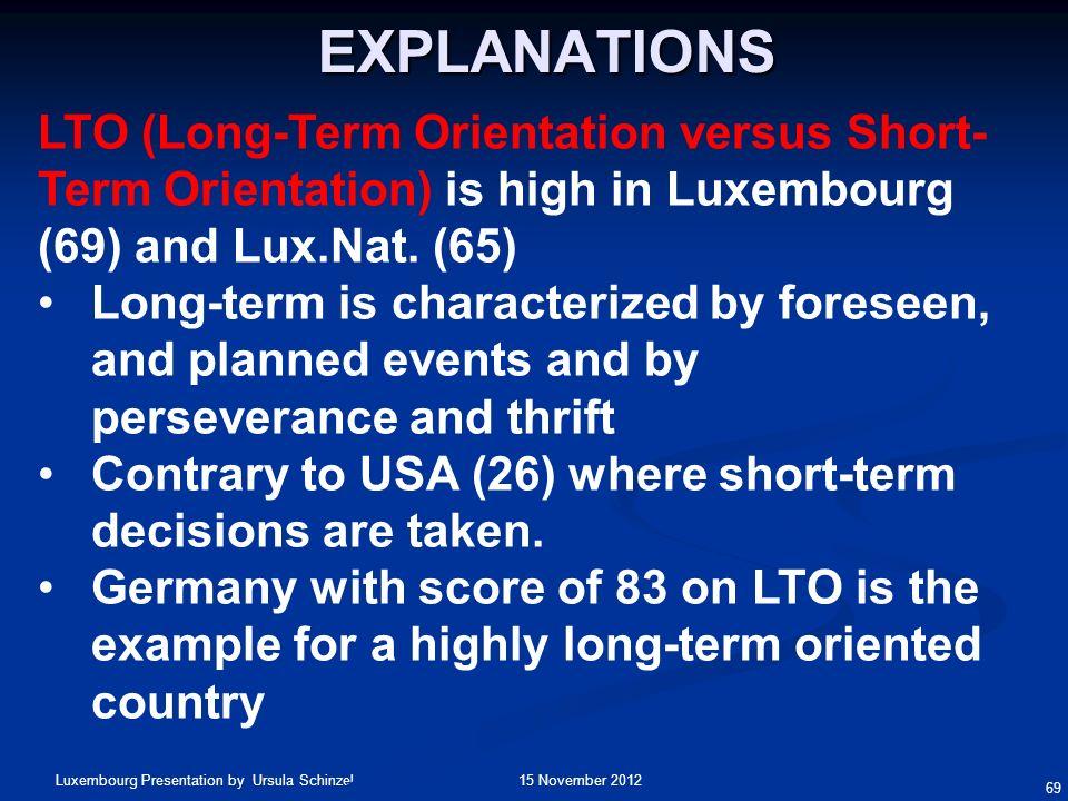 15 November 2012Luxembourg Presentation by Ursula Schinzel 69 LTO (Long-Term Orientation versus Short- Term Orientation) is high in Luxembourg (69) an