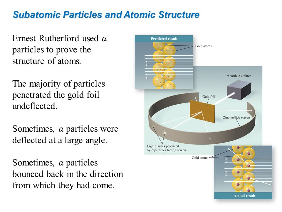 Subatomic Particles and Atomic Structure Ernest Rutherford used α particles to prove the structure of atoms. The majority of particles penetrated the