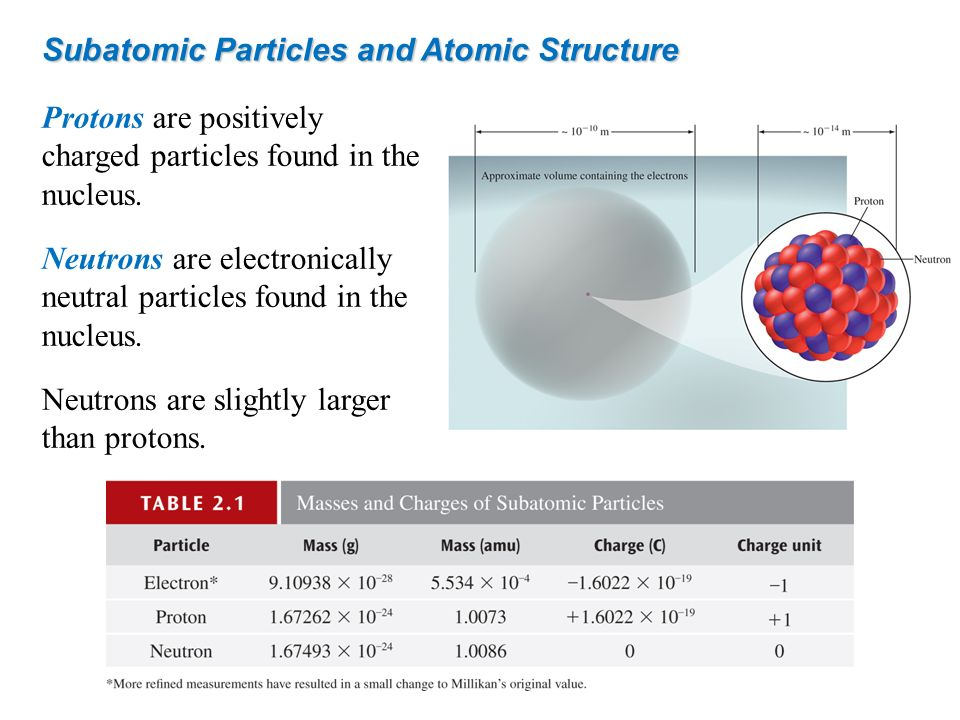 Protons are positively charged particles found in the nucleus. Neutrons are electronically neutral particles found in the nucleus. Neutrons are slight