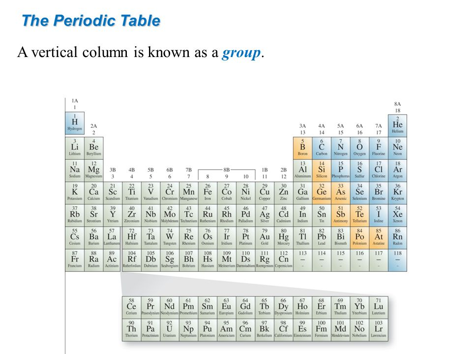 The Periodic Table A vertical column is known as a group.