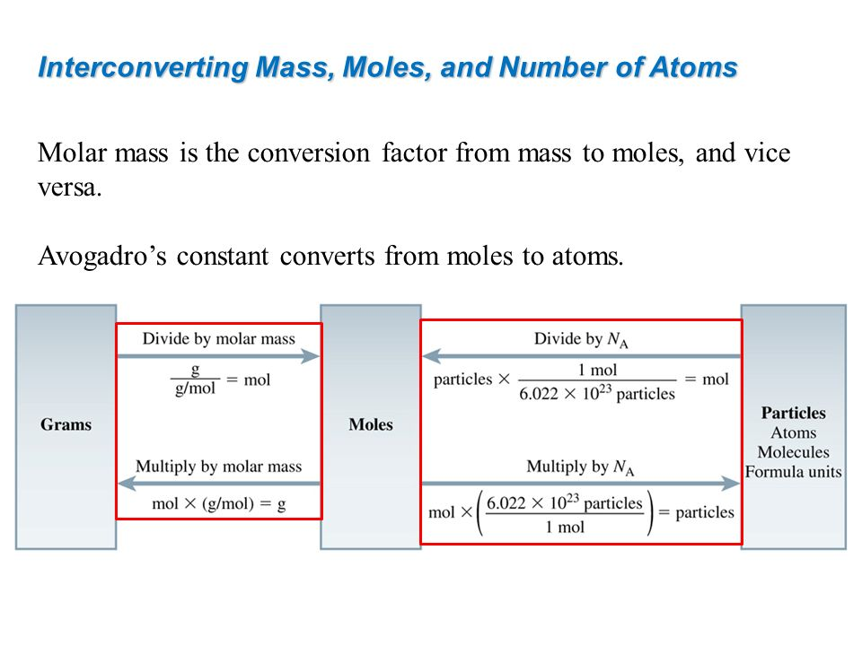 Interconverting Mass, Moles, and Number of Atoms Molar mass is the conversion factor from mass to moles, and vice versa. Avogadros constant converts f