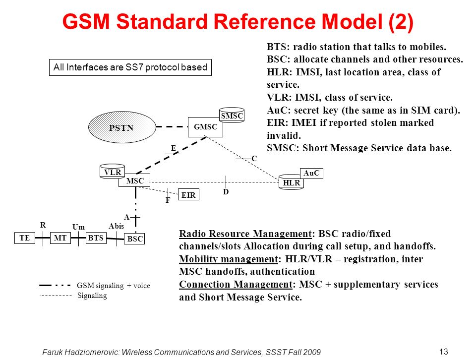 Faruk Hadziomerovic: Wireless Communications and Services, SSST Fall 2009 13 GSM Standard Reference Model (2) Signaling GSM signaling + voice MT EIR GMSC Um BTS BSC MSC A E C D PSTN VLR Abis TE R F HLR AuC SMSC BTS: radio station that talks to mobiles.