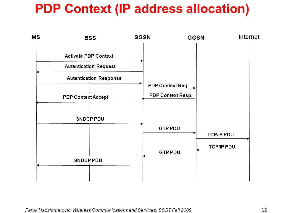 Faruk Hadziomerovic: Wireless Communications and Services, SSST Fall 2009 22 PDP Context (IP address allocation) MS Internet GGSN SGSN BSS Activate PDP Context Autentication Request PDP Context Req.