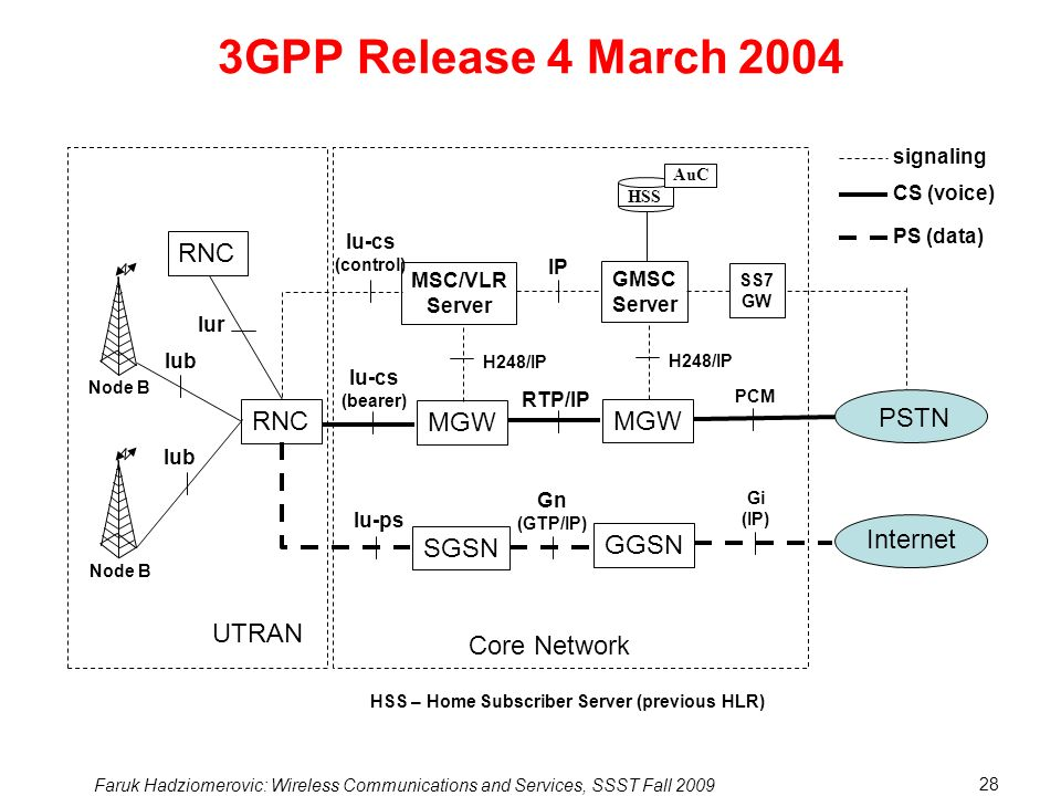 Faruk Hadziomerovic: Wireless Communications and Services, SSST Fall 2009 28 RTP/IP 3GPP Release 4 March 2004 H248/IP MGW Iu-cs (control) IP MSC/VLR Server SGSN Iu-ps Iu-cs (bearer) Gn (GTP/IP) Core Network H248/IP MGW GMSC Server HSS AuC PCM GGSN SS7 GW PSTN Internet Gi (IP) HSS – Home Subscriber Server (previous HLR) Node B RNC Iub Iur UTRAN RNC Node B signaling CS (voice) PS (data)