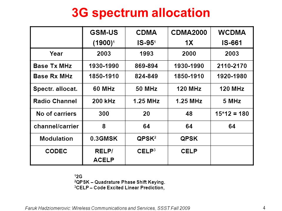 Faruk Hadziomerovic: Wireless Communications and Services, SSST Fall 2009 4 3G spectrum allocation GSM-US (1900) 1 CDMA IS-95 1 CDMA2000 1X WCDMA IS-661 Year2003199320002003 Base Tx MHz1930-1990869-8941930-19902110-2170 Base Rx MHz1850-1910824-8491850-19101920-1980 Spectr.