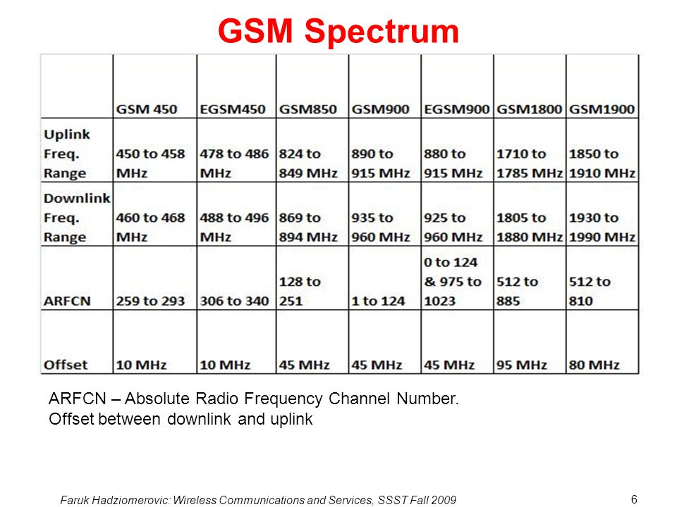 Faruk Hadziomerovic: Wireless Communications and Services, SSST Fall 2009 6 GSM Spectrum ARFCN – Absolute Radio Frequency Channel Number.