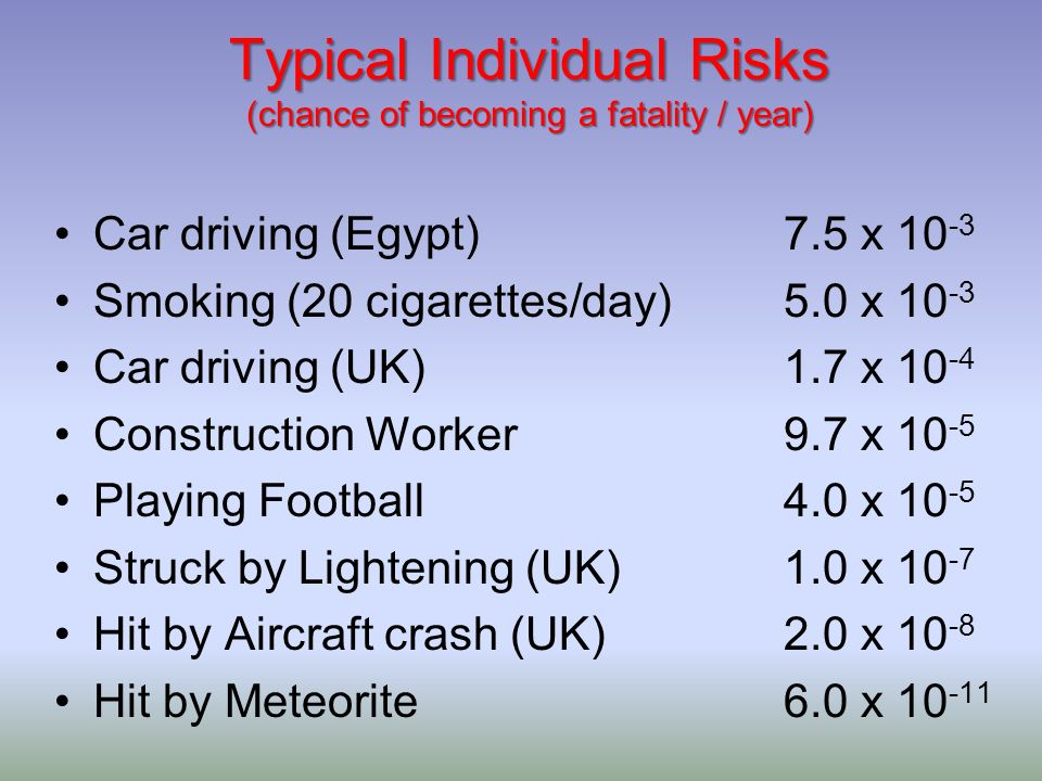 Typical Individual Risks (chance of becoming a fatality / year) Car driving (Egypt)7.5 x 10 -3 Smoking (20 cigarettes/day)5.0 x 10 -3 Car driving (UK)