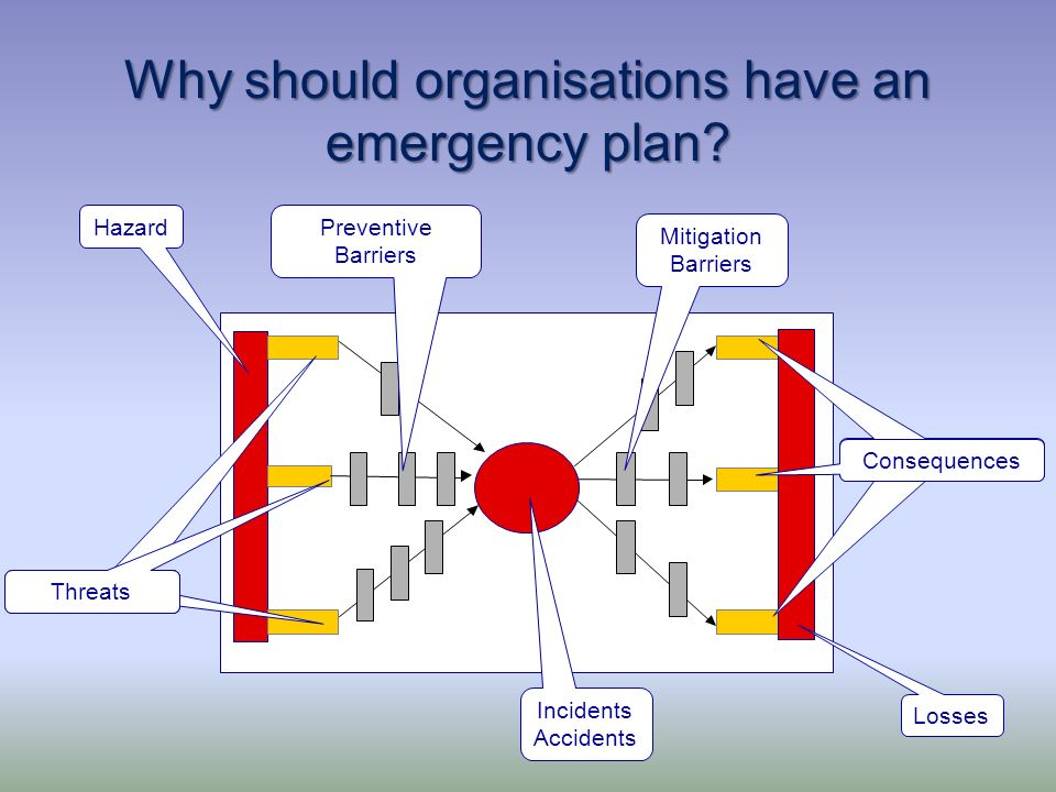 Why should organisations have an emergency plan? H A Z A R D Hazard Incidents Accidents Consequences Threats Mitigation Barriers Preventive Barriers L