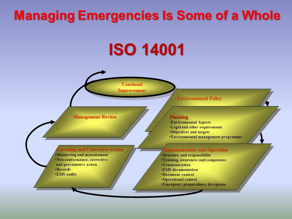 Managing Emergencies Is Some of a Whole ISO 14001 Checking and Corrective Action Checking and Corrective Action Monitoring and measurement Non-conform