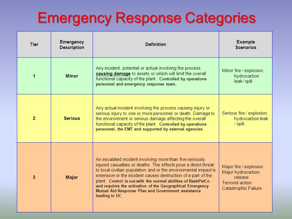 Emergency Response Categories Tier Emergency Description Definition Example Scenarios 1Minor Any incident, potential or actual involving the process c