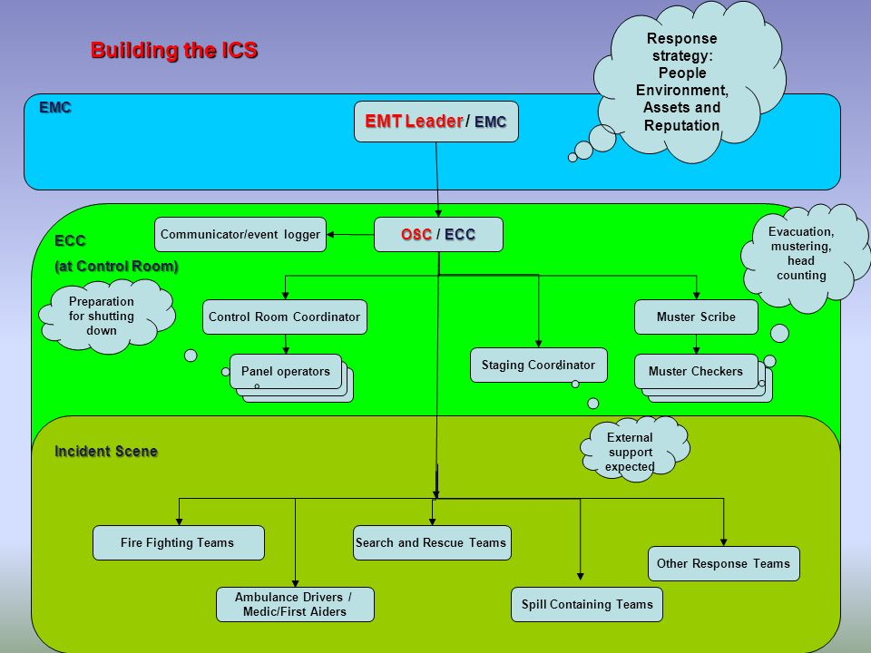Building the ICS EMC ECC (at Control Room) EMT Leader EMC EMT Leader / EMC OSC ECC OSC / ECC Incident Scene Muster Scribe Communicator/event logger Co