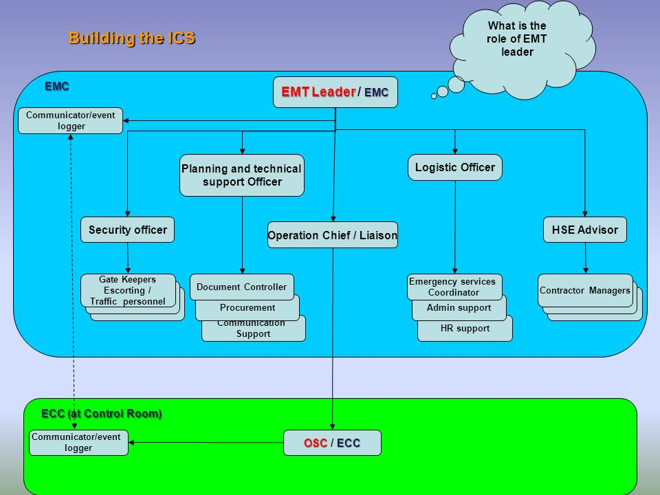 Building the ICS EMC ECC (at Control Room) EMT Leader EMC EMT Leader / EMC OSC ECC OSC / ECC Communicator/event logger HR support Admin support Emerge