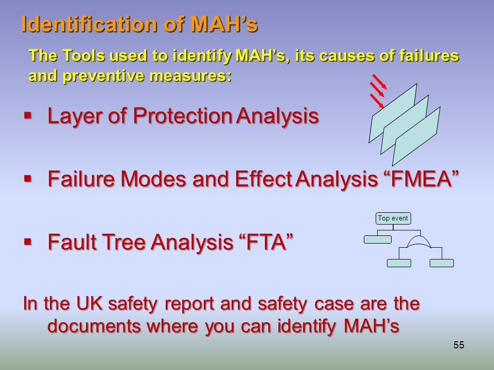 55 Layer of Protection Analysis Layer of Protection Analysis Failure Modes and Effect Analysis FMEA Failure Modes and Effect Analysis FMEA Fault Tree